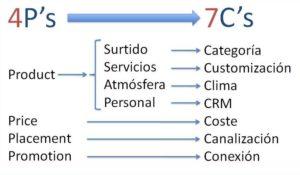 Retail Marketing Mix por Manuel Zaplana Llinares
